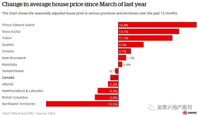加拿大房市3月量价齐跌! 惨烈程度堪比2009年金融危机! 温哥华垫底……