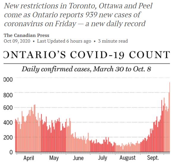 沦陷! 加拿大未来7天将破20万! 二次封城 明午夜起生效! 30天内医院ICU爆棚!