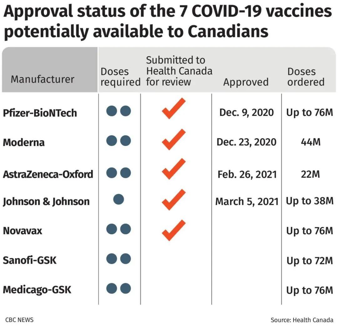 突发! 加拿大批准强生疫苗! 80%国民6月或可接种 特鲁多报喜: 马上轮到你! 新闻 第4张